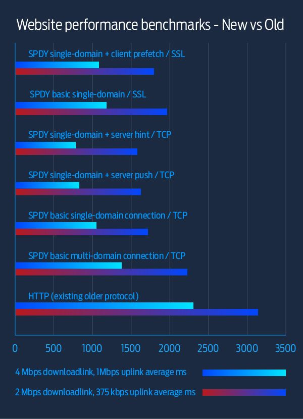 http2 performance improvements